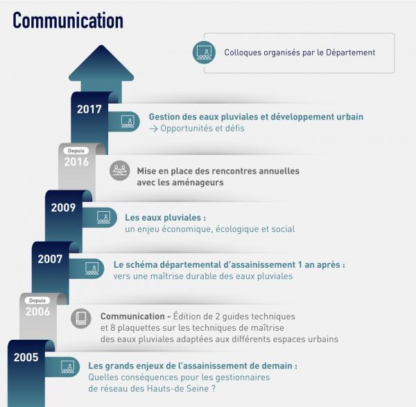 communication sevesc